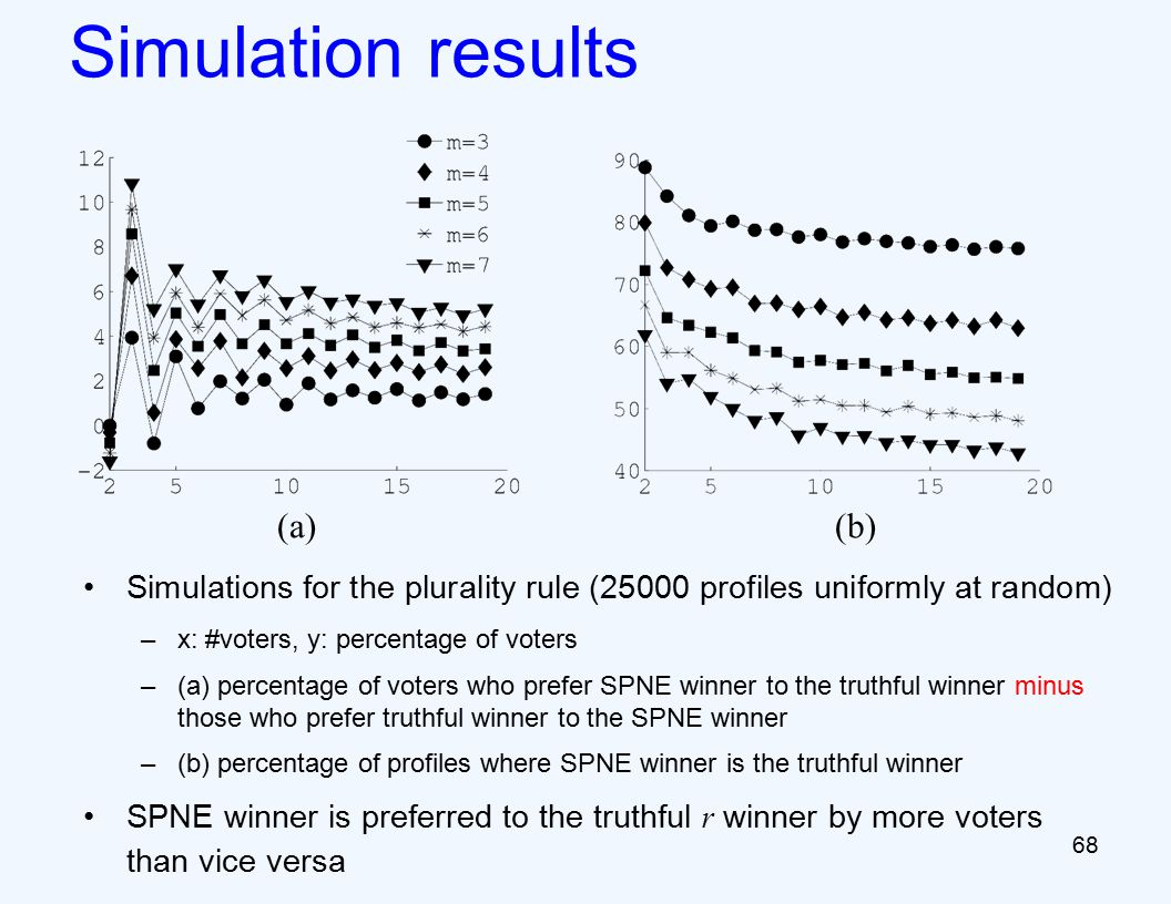 Simulation results Simulations for the plurality rule (25000 profiles uniformly at random) –x: #voters, y: percentage of voters –(a) percentage of voters who prefer SPNE winner to the truthful winner minus those who prefer truthful winner to the SPNE winner –(b) percentage of profiles where SPNE winner is the truthful winner SPNE winner is preferred to the truthful r winner by more voters than vice versa (a)(b) 68