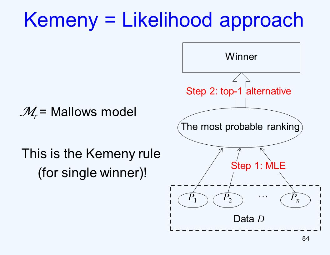 M r = Mallows model 84 Kemeny = Likelihood approach Winner The most probable ranking P1P1 P2P2 PnPn … Step 1: MLE Data D Step 2: top-1 alternative This is the Kemeny rule (for single winner)!
