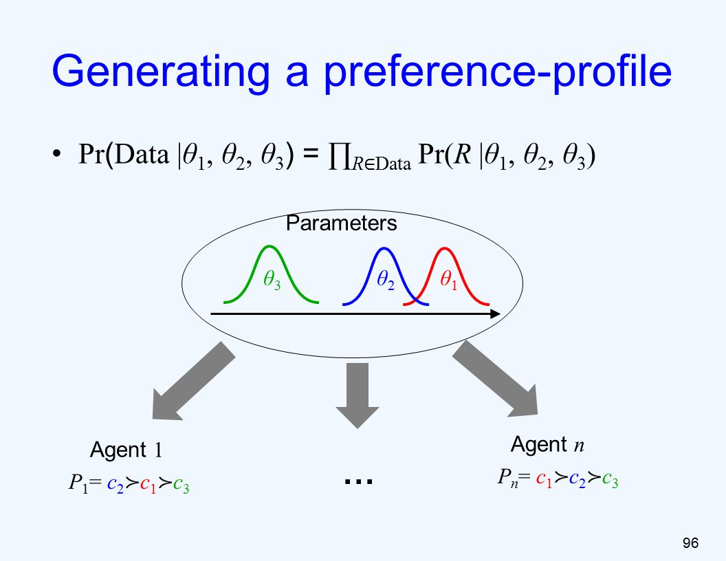 Pr ( Data |θ 1, θ 2, θ 3 ) = ∏ R ∈ Data Pr(R |θ 1, θ 2, θ 3 ) 96 Generating a preference-profile Parameters P 1 = c 2 ≻ c 1 ≻ c 3 P n = c 1 ≻ c 2 ≻ c 3 … Agent 1 Agent n θ3θ3 θ2θ2 θ1θ1