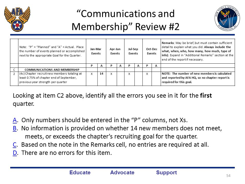 Educate Advocate Support Communications and Membership Review #1 You're right.