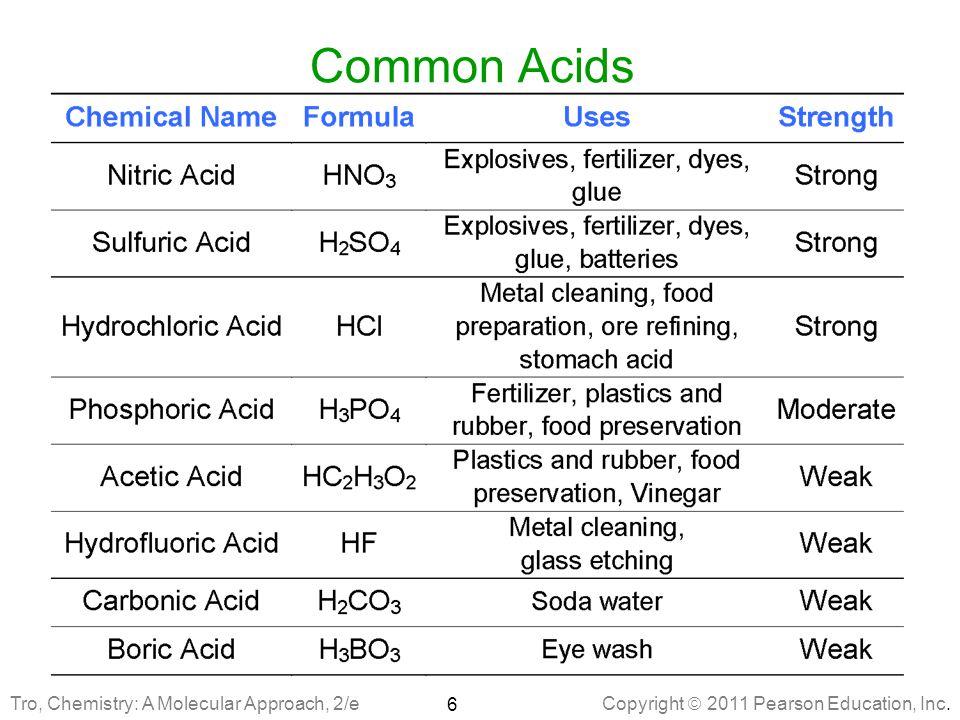 Copyright  2011 Pearson Education, Inc. Common Acids 6 Tro, Chemistry: A Molecular Approach, 2/e