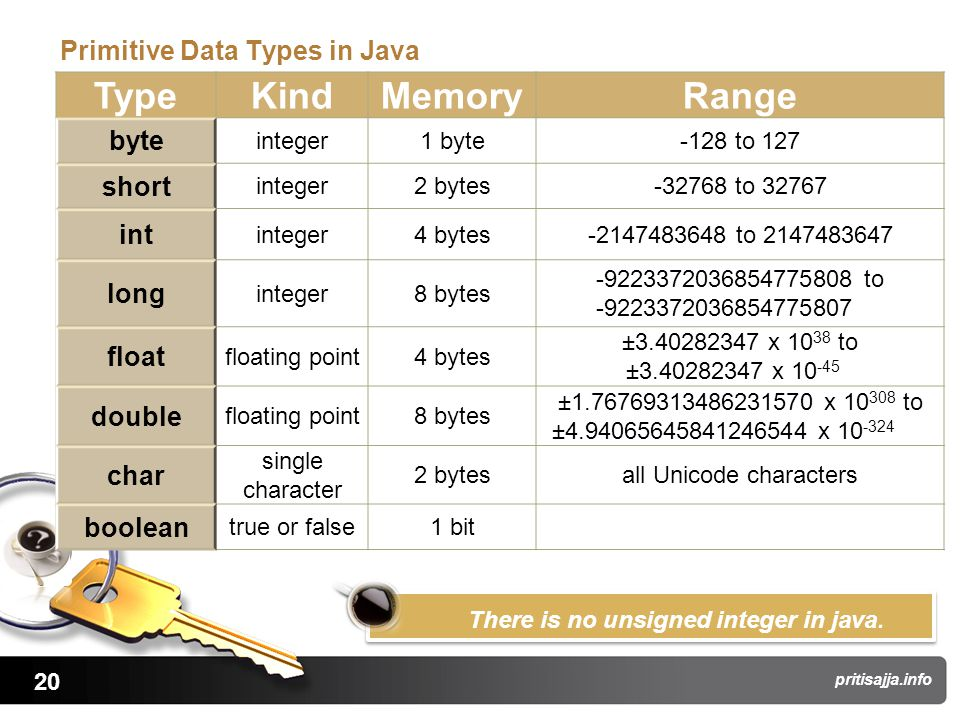 20 pritisajja.info Primitive Data Types in Java TypeKindMemoryRange byte integer1 byte-128 to 127 short integer2 bytes-32768 to 32767 int integer4 bytes-2147483648 to 2147483647 long integer8 bytes -9223372036854775808 to -9223372036854775807 float floating point4 bytes ±3.40282347 x 10 38 to ±3.40282347 x 10 -45 double floating point8 bytes ±1.76769313486231570 x 10 308 to ±4.94065645841246544 x 10 -324 char single character 2 bytesall Unicode characters boolean true or false1 bit There is no unsigned integer in java.