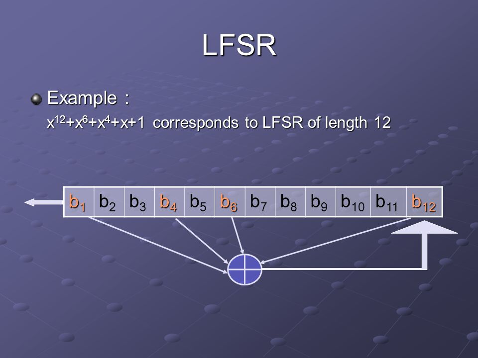 LFSR Example : x 12 +x 6 +x 4 +x+1 corresponds to LFSR of length 12 b1b1b1b1 b2b2 b3b3 b4b4b4b4 b5b5 b6b6b6b6 b7b7 b8b8 b9b9 b 10 b 11 b 12