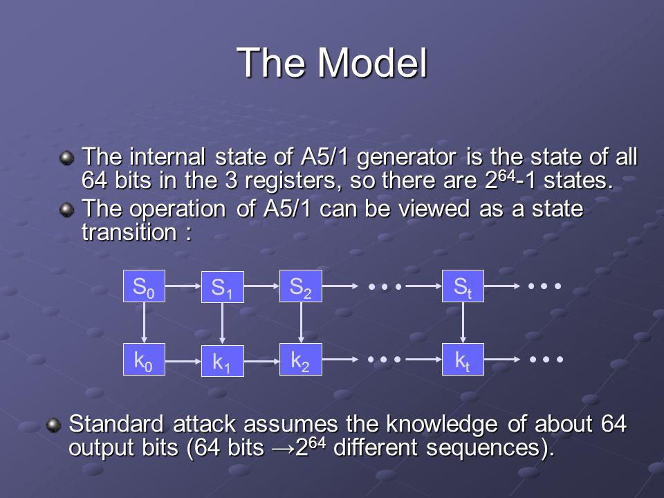 Space/Time Trade-Off Attack I Get keystream bits k 1,k 2,…,k M+n and prepare M subsequences : k 1,…,k n k 2,…,k n+1 … k M,…,k n+M M generate random state S i generate n-bit keystream look for it in the prepared keystream subsequences