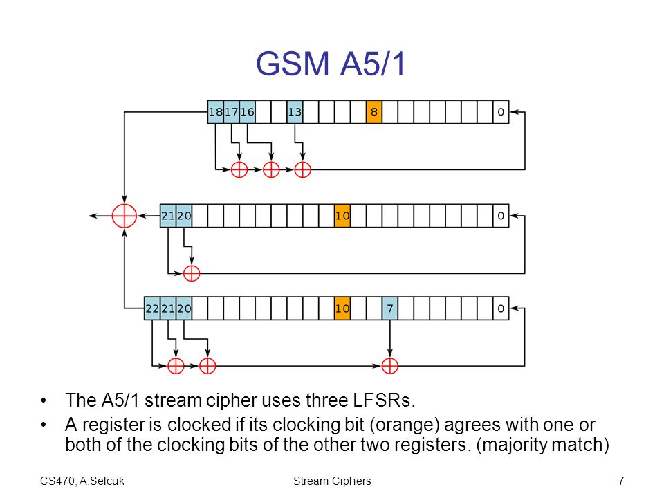 CS470, A.SelcukStream Ciphers7 GSM A5/1 The A5/1 stream cipher uses three LFSRs. A register is clocked if its clocking bit (orange) agrees with one or