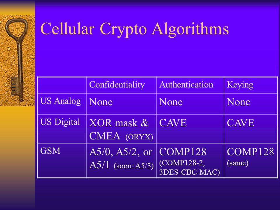 Cellular Crypto Algorithms ConfidentialityAuthenticationKeying US Analog None US Digital XOR mask & CMEA (ORYX) CAVE GSM A5/0, A5/2, or A5/1 (soon: A5/3) COMP128 (COMP128-2, 3DES-CBC-MAC) COMP128 (same)