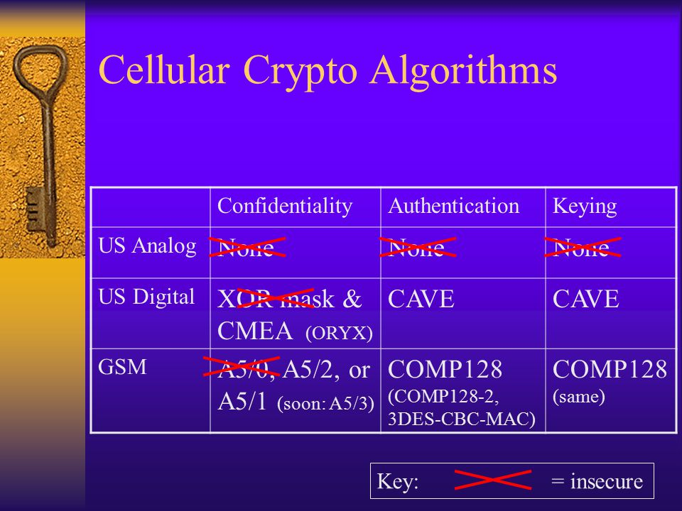 Cellular Crypto Algorithms ConfidentialityAuthenticationKeying US Analog None US Digital XOR mask & CMEA (ORYX) CAVE GSM A5/0, A5/2, or A5/1 (soon: A5