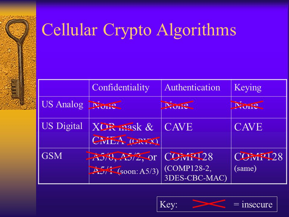 Cellular Crypto Algorithms ConfidentialityAuthenticationKeying US Analog None US Digital XOR mask & CMEA (ORYX) CAVE GSM A5/0, A5/2, or A5/1 (soon: A5/3) COMP128 (COMP128-2, 3DES-CBC-MAC) COMP128 (same) Key: = insecure