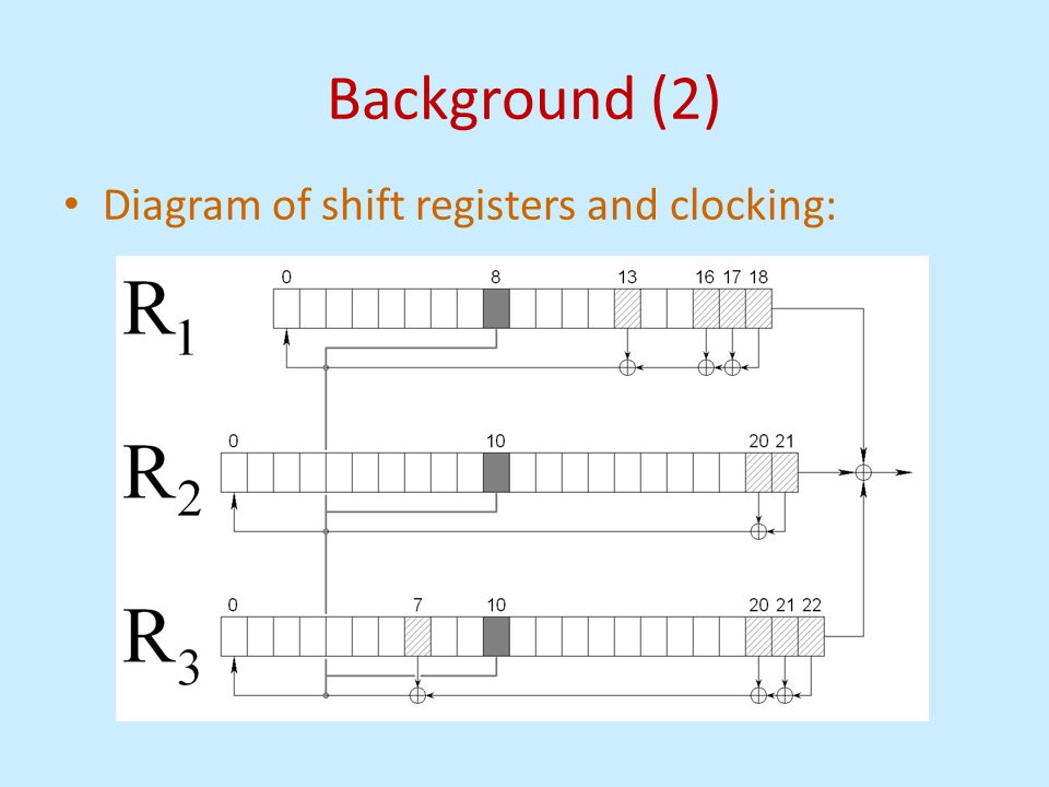 Background (2) Diagram of shift registers and clocking:
