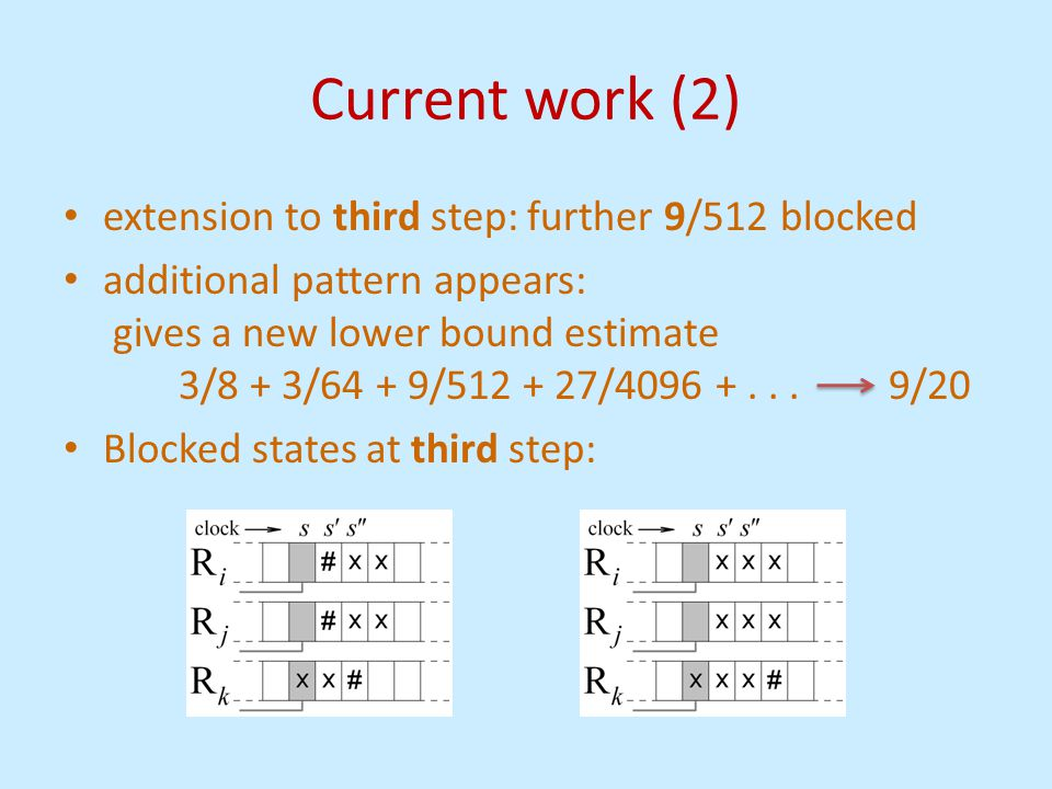 Current work (2) extension to third step: further 9/512 blocked additional pattern appears: gives a new lower bound estimate 3/8 + 3/64 + 9/512 + 27/4096 +...
