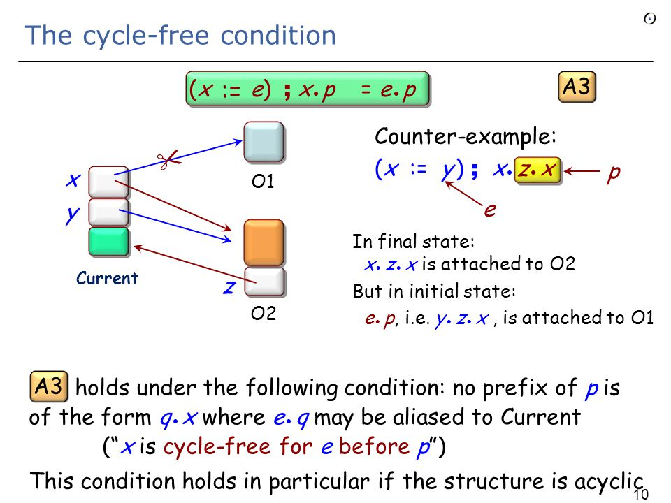 Compositional semantics for O-O programs Reminder for variables and expressions of non-ref types: (x e) ; y = y (x e) ; x = e := A2 A1 They still hold, but we need to include the effect on paths: (x e) ; x p = e p := A3 -- If x is cycle-free for e before p (see next) (x e) ; y p = y p := A4 -- If x is cycle-free for e before p Special case 104