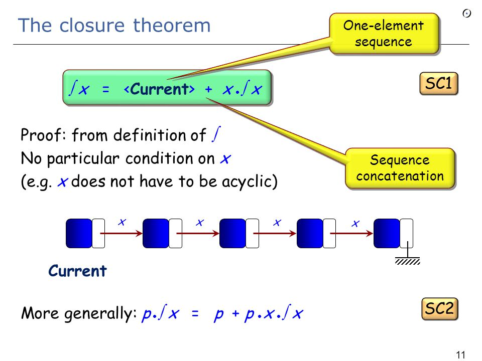 Acyclic attributes In a class C, an attribute a : C is acyclic if no element of  a may be aliased to Current 109