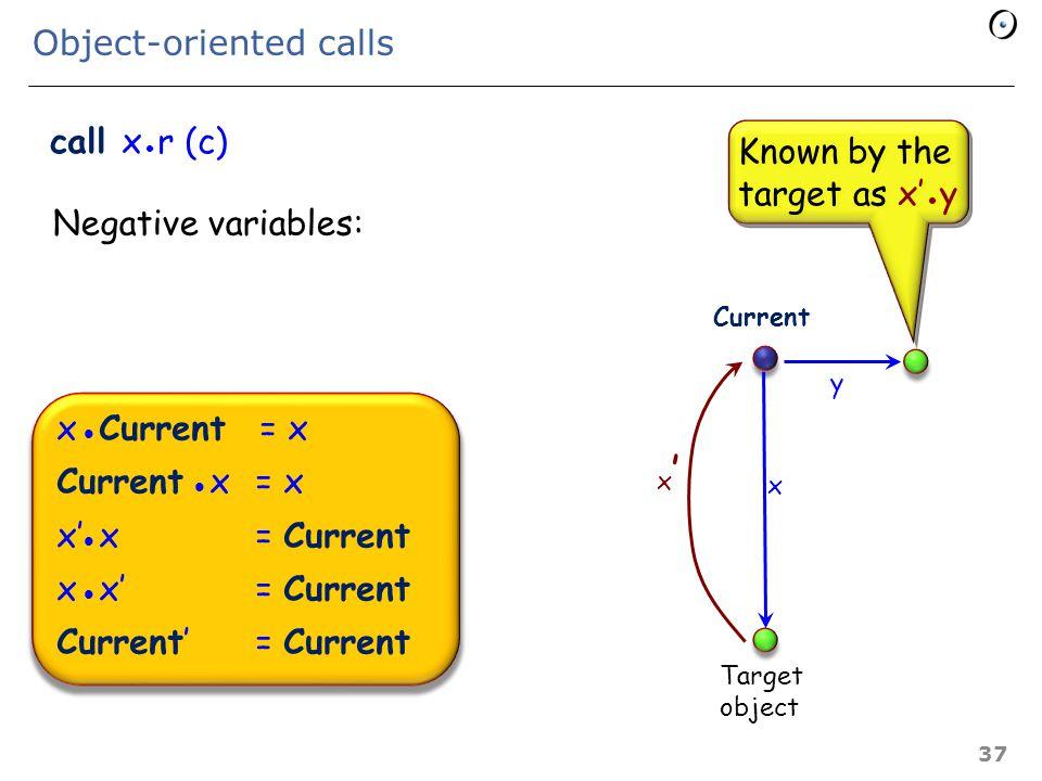 Tentative rule for qualified (O-O) calls (Inadequate!) {P and INV} r {Q and INV} {x P  r  c]} call x r (c) {x Q  r  c]} Standard solution (e.g.