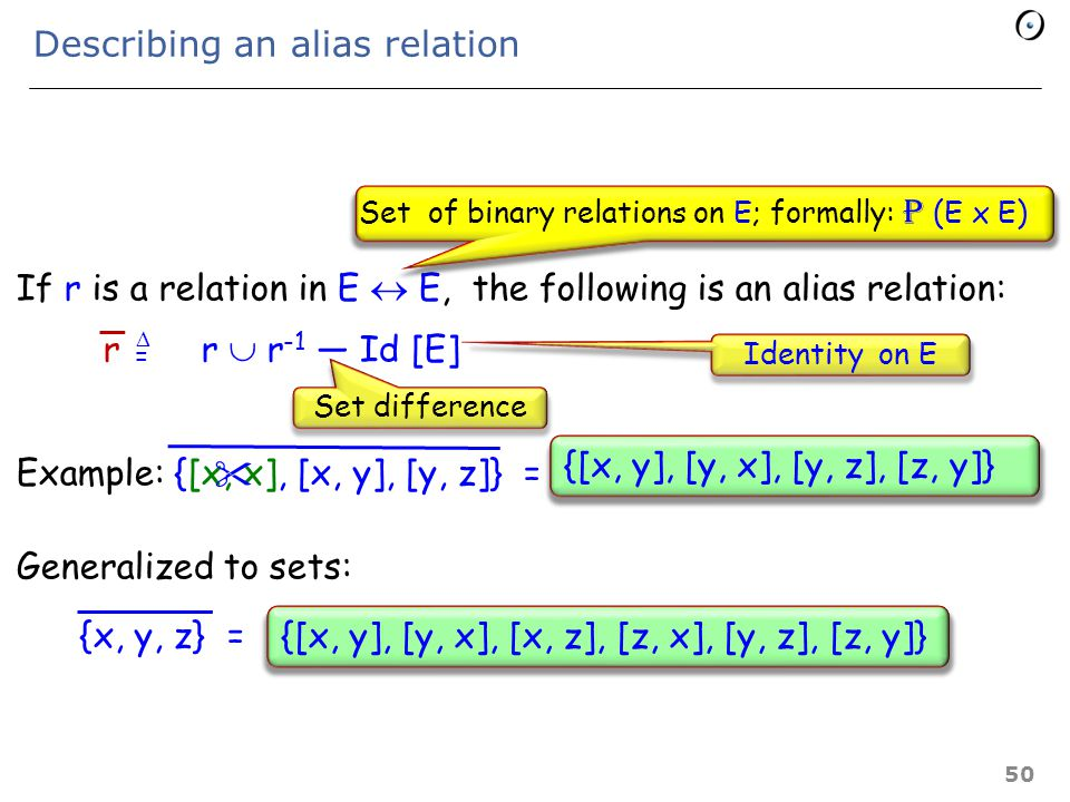 Alias relations Relation of interest: In the computation, x might become aliased to y Definition: Not necessarily transitive: if c then x := y else y := z end A binary relation is an alias relation if it is symmetric and irreflexive Can alias x to y and y to z but not x to z 49