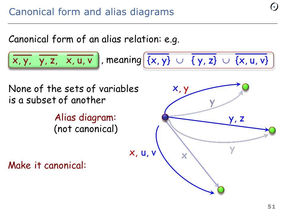 Describing an alias relation If r is a relation in E  E, the following is an alias relation: r r  r -1 ― Id [E] Example: {[x, x], [x, y], [y, z]} = Generalized to sets: {x, y, z} = =  Set difference Identity on E Set of binary relations on E; formally: P (E x E) {[x, y], [y, x], [y, z], [z, y]}  {[x, y], [y, x], [x, z], [z, x], [y, z], [z, y]} 50