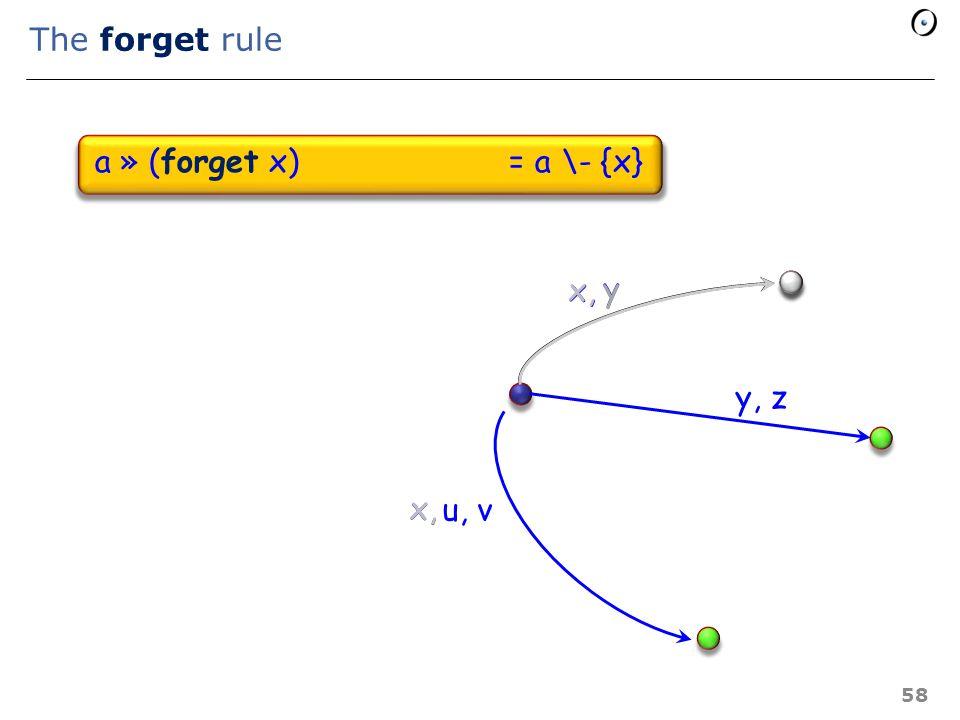 Basic properties a » skip = a a » (then p else q end ) = (a » p)  (a » q) a » (p ; q)= (a » p) » q a » (forget x) = a \- {x} a » create x = a \- {x} 57