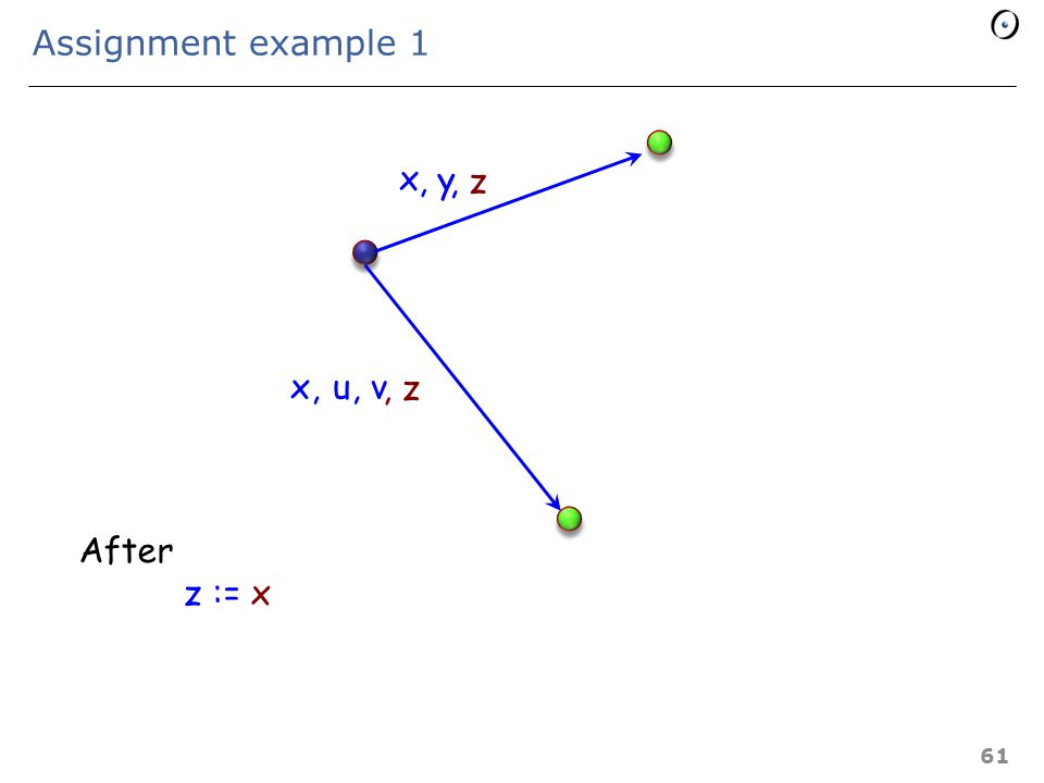 Operations on alias relations (reminder) r \– A =r — E x A a / x ={y: E | (y = x)  [x, y]  a}  Quotient  Minus 60