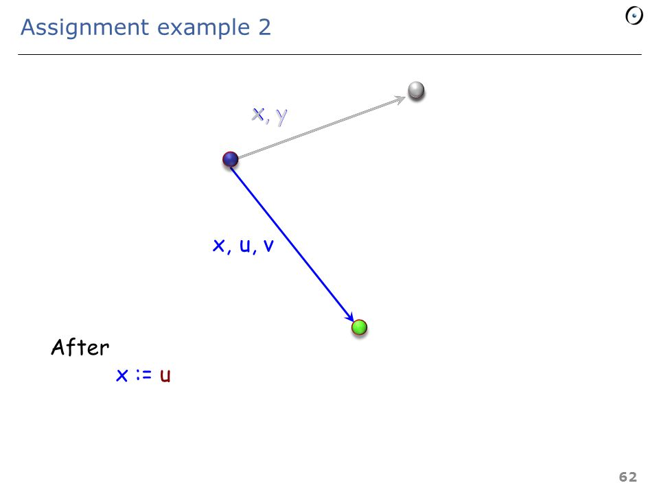 Assignment example 1 x u, v x,, y After z := x, z 61