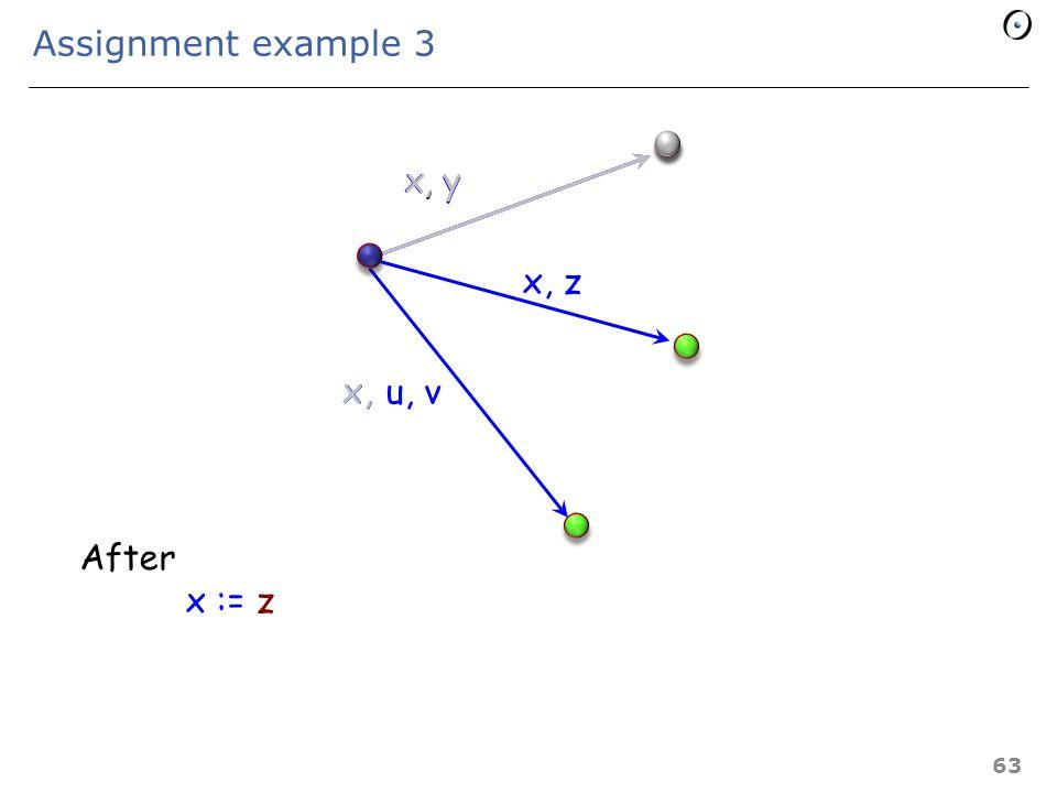 Assignment example 2 x u, v x,, y After x := u x, y 62