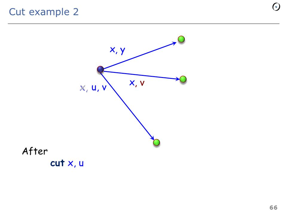 Cut example 1 65 x u, v x,, y x After cut x, y