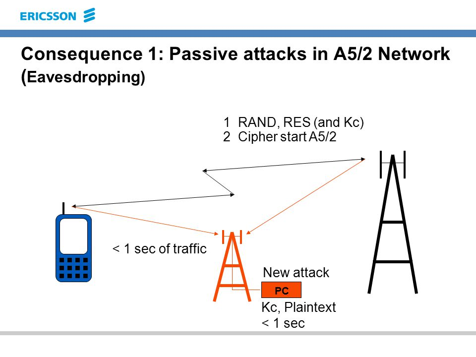 Consequence 1: Passive attacks in A5/2 Network ( Eavesdropping) 2 Cipher start A5/2 1 RAND, RES (and Kc) Kc, Plaintext < 1 sec New attack PC < 1 sec of traffic