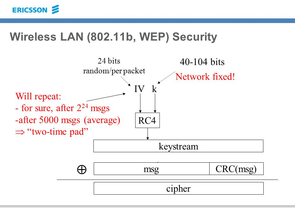 Wireless LAN (802.11b, WEP) Security CRC CRC(msg) keystream RC4 kIV 40-104 bits 24 bits random/per packet msg  cipher Network fixed.