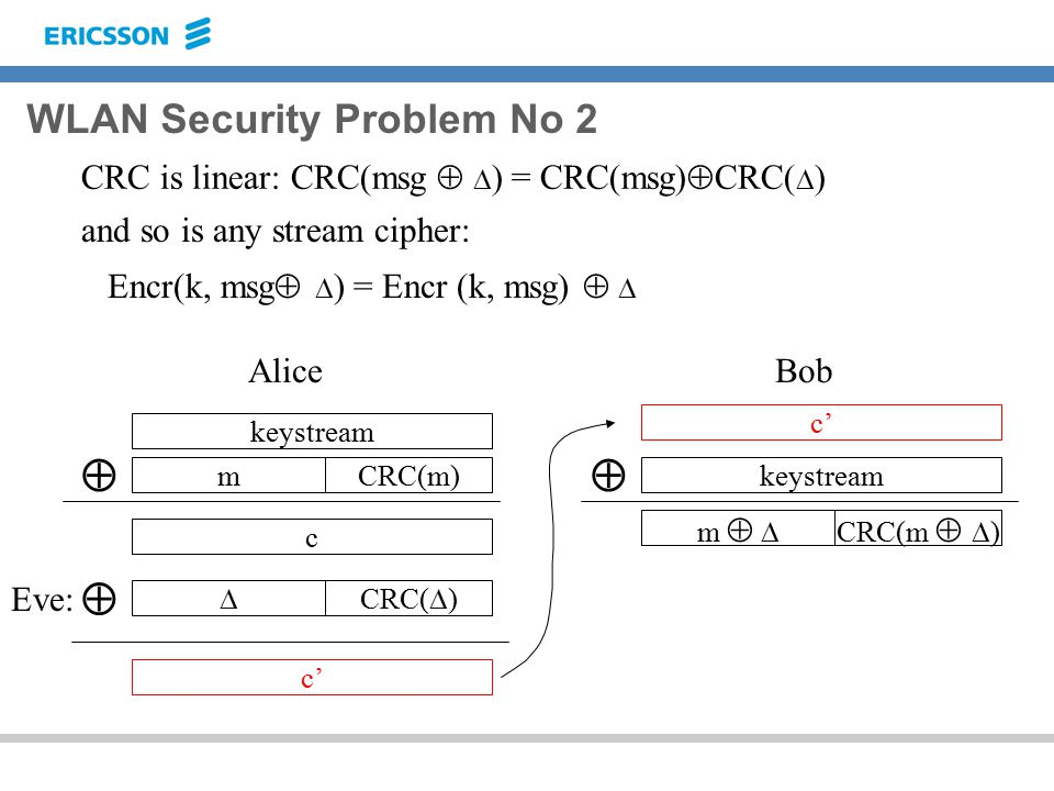 WLAN Security Problem No 2 CRC is linear: CRC(msg   ) = CRC(msg)  CRC   )  c' keystream  m   CRC(m   ) mCRC(m) keystream  c Alice c' Bob and so is any stream cipher: Encr(k, msg   ) = Encr  k, msg)    CRC(  ) Eve: