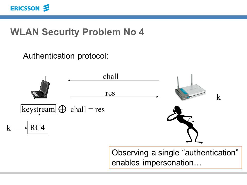 WLAN Security Problem No 4 Authentication protocol: k keystream RC4 chall k  chall = res res Observing a single authentication enables impersonation…