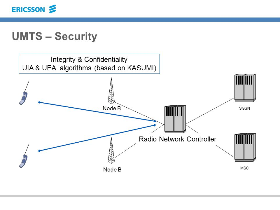 UMTS – Security Node B MSC SGSN Integrity & Confidentiality UIA & UEA algorithms (based on KASUMI) Node B Radio Network Controller