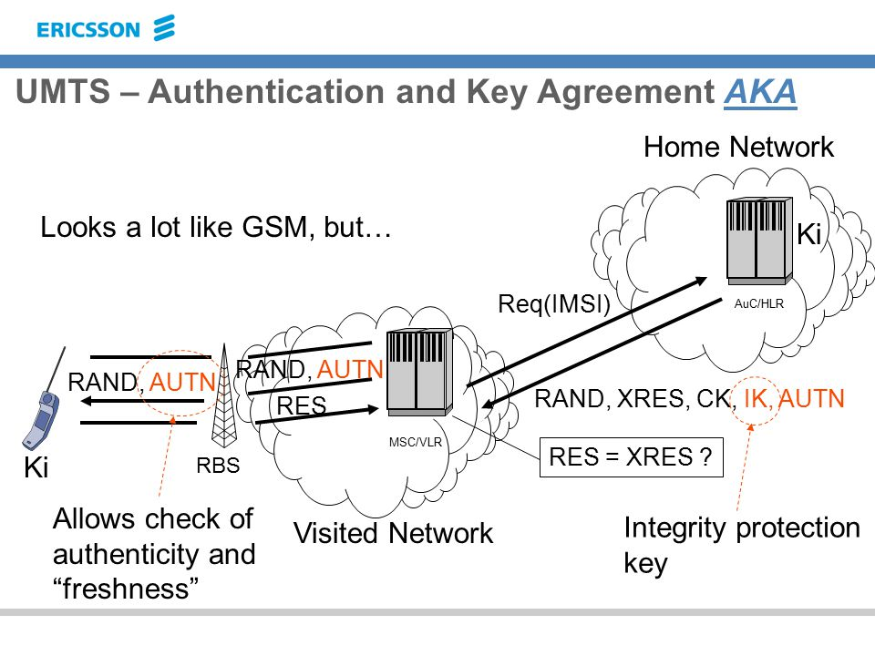 UMTS – Authentication and Key Agreement AKA RBS MSC/VLR AuC/HLR Visited Network Home Network Req(IMSI) RAND, XRES, CK, IK, AUTN RAND, AUTN RES RES = XRES .