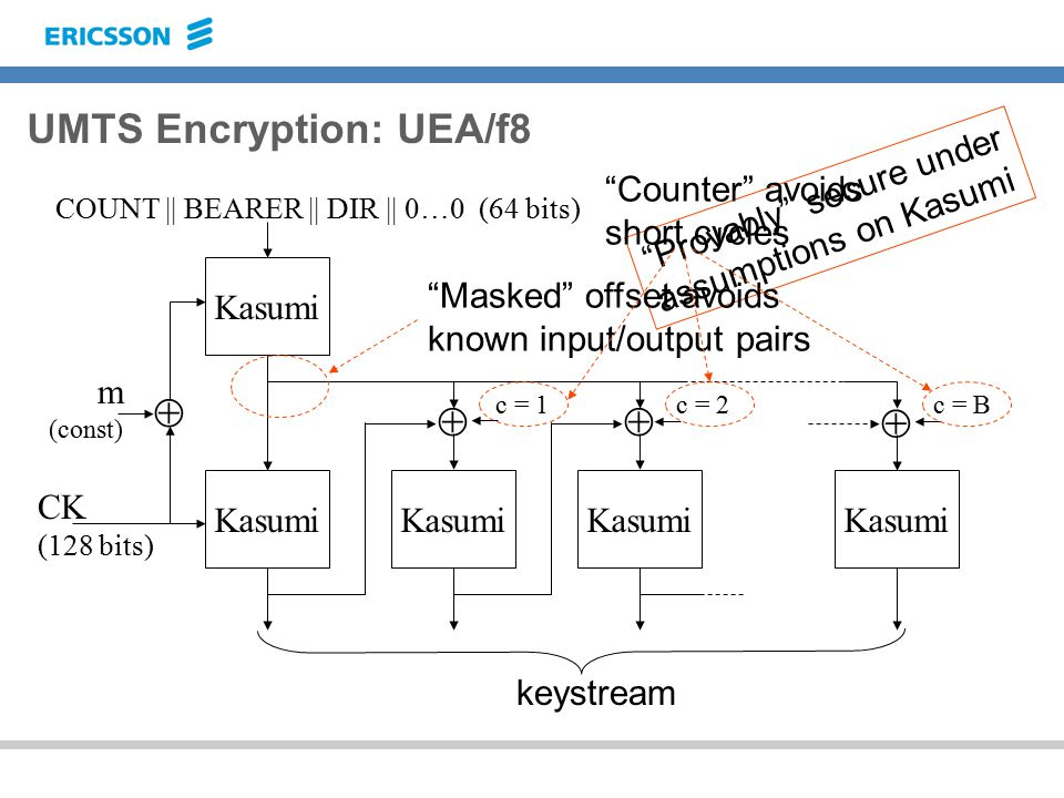 UMTS Encryption: UEA/f8 Kasumi    c = 1c = 2c = B  CK (128 bits) m (const) keystream COUNT || BEARER || DIR || 0…0 (64 bits) Provably secure under assumptions on Kasumi Masked offset avoids known input/output pairs Counter avoids short cycles