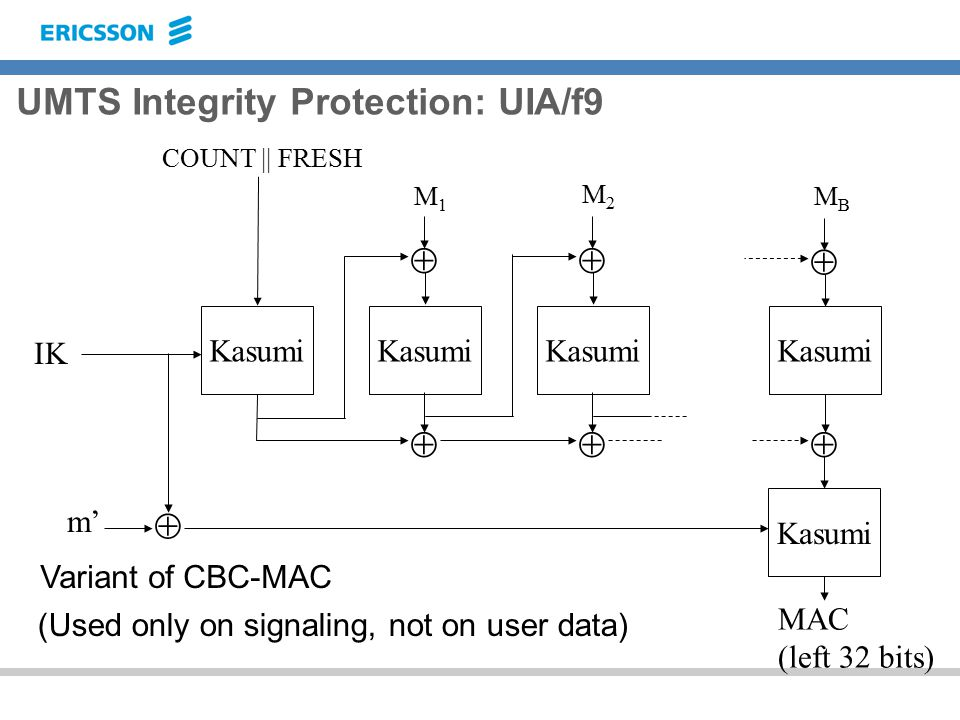 UMTS Integrity Protection: UIA/f9 Kasumi  IK COUNT || FRESH  M1M1  M2M2  MBMB  MAC (left 32 bits) m'  Variant of CBC-MAC (Used only on signaling, not on user data)