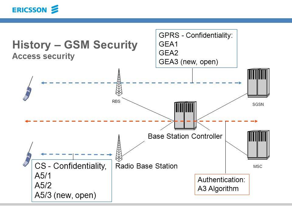 History – GSM Security Access security Radio Base Station RBS MSC SGSN Base Station Controller CS - Confidentiality, A5/1 A5/2 A5/3 (new, open) GPRS - Confidentiality: GEA1 GEA2 GEA3 (new, open) Authentication: A3 Algorithm