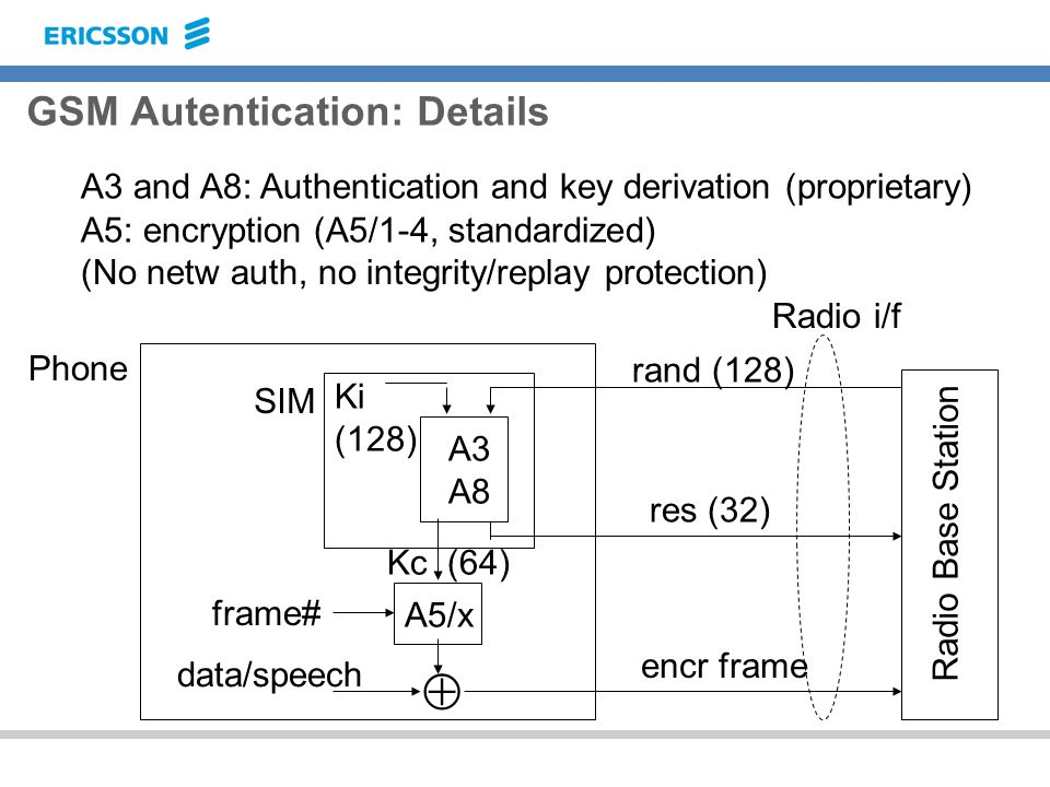 GSM Autentication: Details A3 and A8: Authentication and key derivation (proprietary) A5: encryption (A5/1-4, standardized) Ki (128) rand (128) res (32) Kc (64) A5/x Phone SIM  encr frame Radio i/f Radio Base Station A3 A8 (No netw auth, no integrity/replay protection) data/speech frame#
