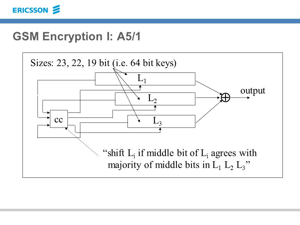 GSM Encryption I: A5/1 output cc  L1L1 L2L2 L3L3 shift L i if middle bit of L i agrees with majority of middle bits in L 1 L 2 L 3 Sizes: 23, 22, 19 bit (i.e.