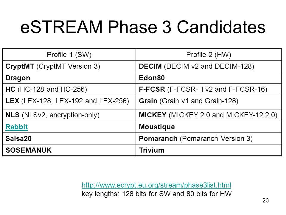 23 eSTREAM Phase 3 Candidates Profile 1 (SW)Profile 2 (HW) CryptMT (CryptMT Version 3)DECIM (DECIM v2 and DECIM-128) DragonEdon80 HC (HC-128 and HC-256)F-FCSR (F-FCSR-H v2 and F-FCSR-16) LEX (LEX-128, LEX-192 and LEX-256)Grain (Grain v1 and Grain-128) NLS (NLSv2, encryption-only)MICKEY (MICKEY 2.0 and MICKEY-12 2.0) RabbitMoustique Salsa20Pomaranch (Pomaranch Version 3) SOSEMANUKTrivium http://www.ecrypt.eu.org/stream/phase3list.html key lengths: 128 bits for SW and 80 bits for HW