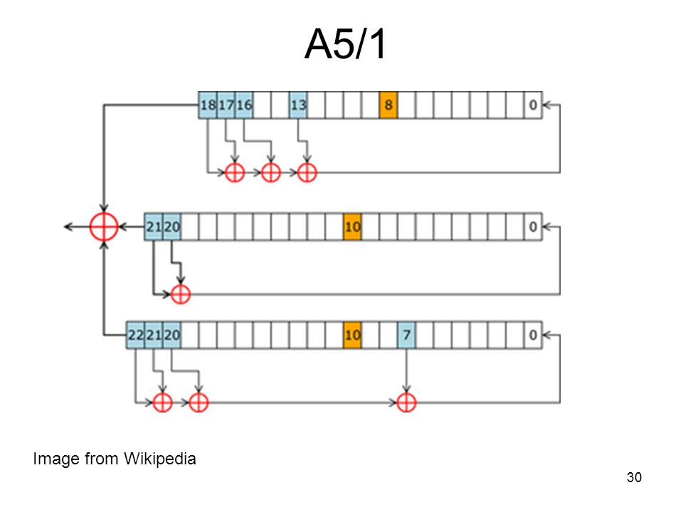 30 A5/1 Image from Wikipedia