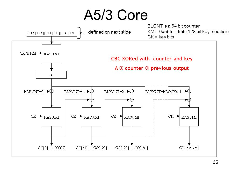 35 A5/3 Core BLCNT is a 64 bit counter KM = 0x555….555 (128 bit key modifier) CK = key bits CBC XORed with counter and key A  counter  previous outp