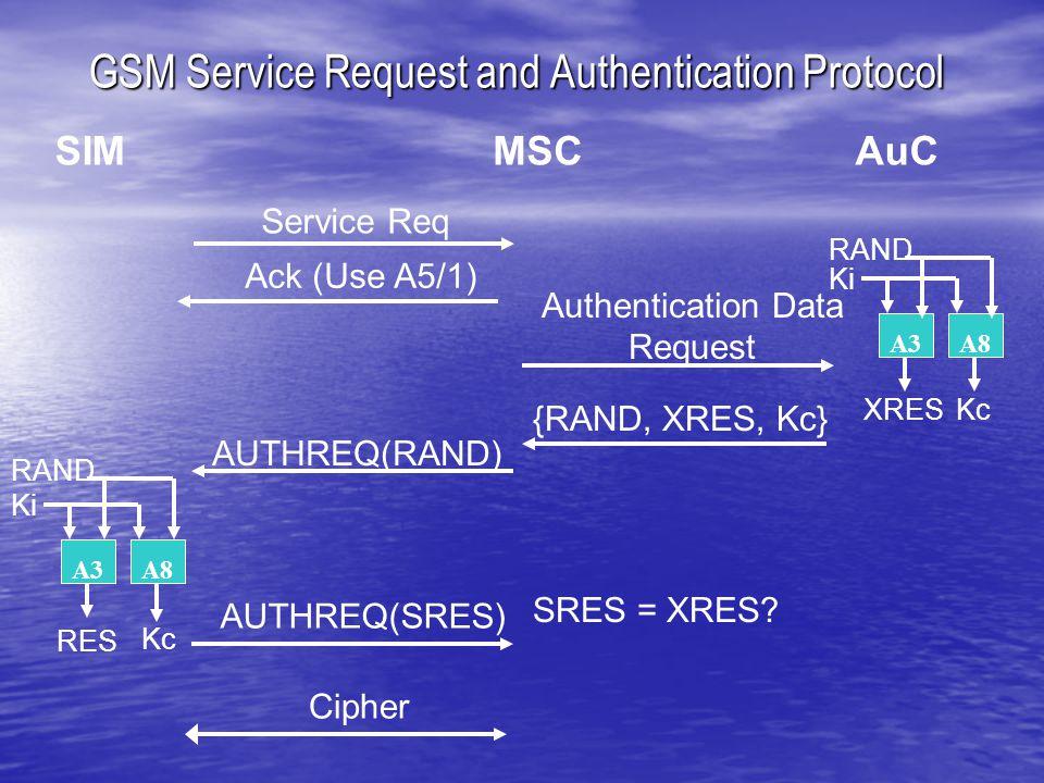 GSM Service Request and Authentication Protocol MSCAuCSIM AUTHREQ(RAND) AUTHREQ(SRES) {RAND, XRES, Kc} Authentication Data Request A3A8 Ki RAND Kc RES A3A8 Ki RAND XRES SRES = XRES.