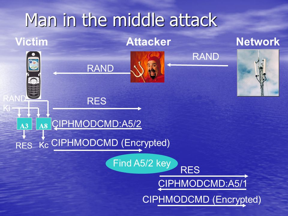Man in the middle attack AttackerNetworkVictim RAND RES RAND Kc RES A3A8 Ki RAND CIPHMODCMD:A5/2 CIPHMODCMD (Encrypted) RES CIPHMODCMD:A5/1 CIPHMODCMD (Encrypted) Find A5/2 key