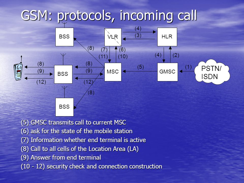 GSM: protocols, incoming call VLR BSS MSCGMSC HLRBSS (4) (2) (4) (5) (3) (10) (6) (11) (7) (8) (9) (12) (8) (1) (12) (9) (8) PSTN/ ISDN (5) GMSC transmits call to current MSC (6) ask for the state of the mobile station (7) Information whether end terminal is active (8) Call to all cells of the Location Area (LA) (9) Answer from end terminal (10 - 12) security check and connection construction