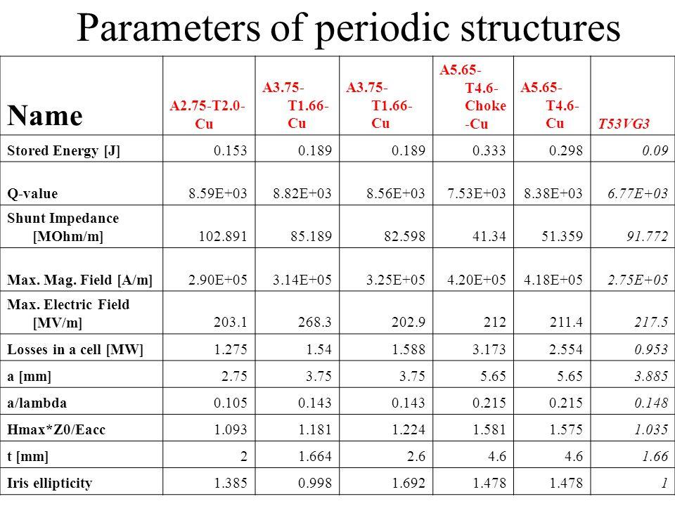 Parameters of periodic structures Name A2.75-T2.0- Cu A3.75- T1.66- Cu A5.65- T4.6- Choke -Cu A5.65- T4.6- CuT53VG3 Stored Energy [J]0.1530.189 0.3330
