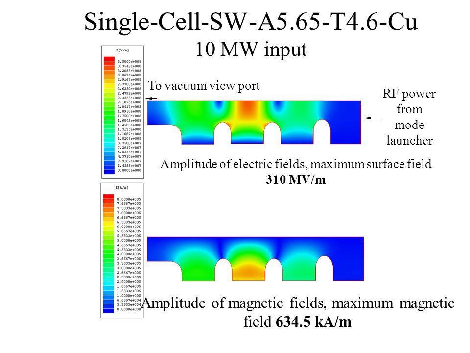 Three-Cell-SW-A5.65-T4.6-Cu, 10 MW input Over-coupled loaded Q Resonance at 11.4249 GHzβ = 1.083 Maximum magnetic field 458 kA/m (SLANS 457 kA/m) Maximum electric field 230 MV/m (SLANS 230 MV/m ) Unloaded Q (SLANS 8.64e3) V.A.