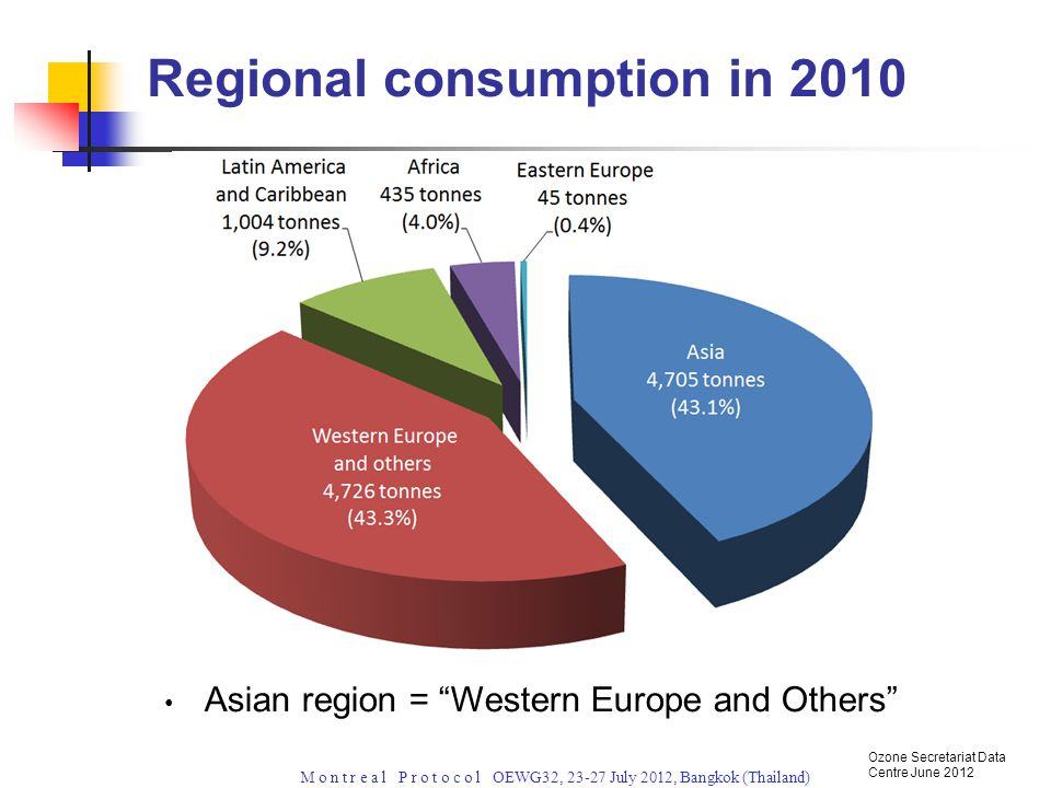 M o n t r e a l P r o t o c o l OEWG32, July 2012, Bangkok (Thailand) Asian region = Western Europe and Others Regional consumption in 2010 Ozone Secretariat Data Centre June 2012