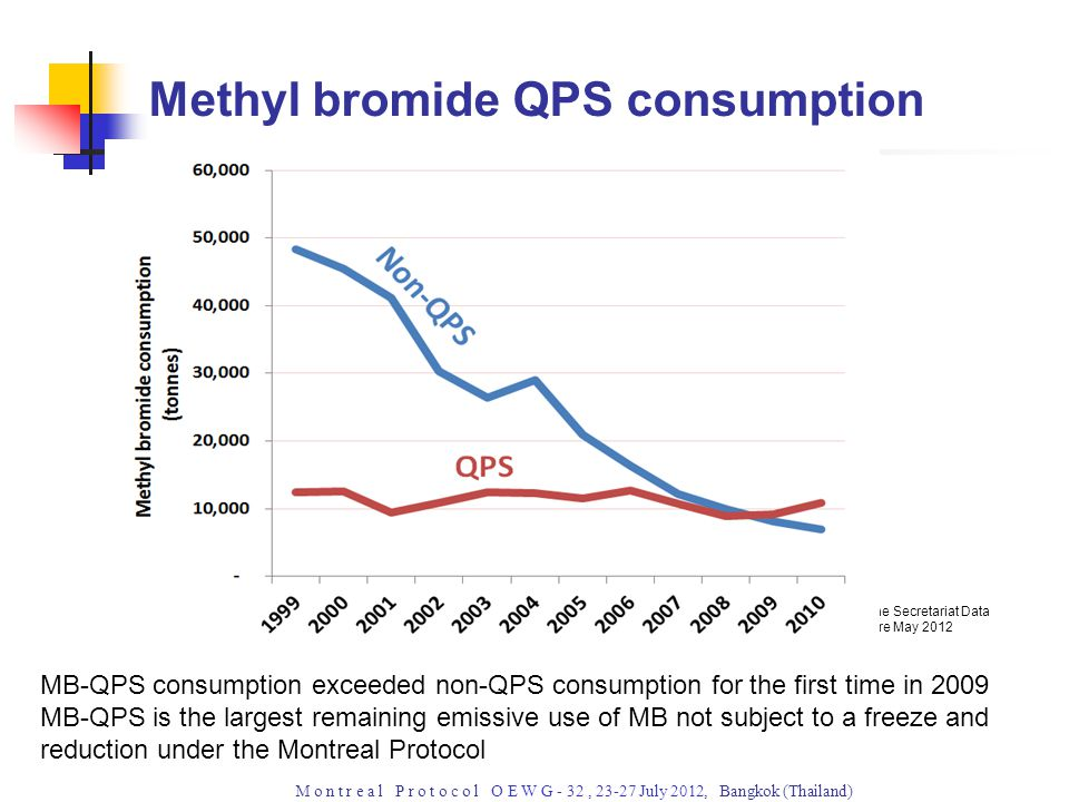 M o n t r e a l P r o t o c o l O E W G - 32, July 2012, Bangkok (Thailand) Methyl bromide QPS consumption Ozone Secretariat Data Centre May 2012 MB-QPS consumption exceeded non-QPS consumption for the first time in 2009 MB-QPS is the largest remaining emissive use of MB not subject to a freeze and reduction under the Montreal Protocol