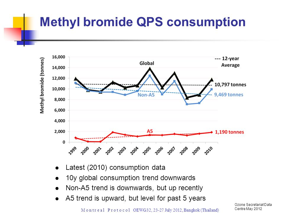 M o n t r e a l P r o t o c o l OEWG32, 23-27 July 2012, Bangkok (Thailand) Latest (2010) consumption data 10y global consumption trend downwards Non-A5 trend is downwards, but up recently A5 trend is upward, but level for past 5 years Methyl bromide QPS consumption Ozone Secretariat Data Centre May 2012