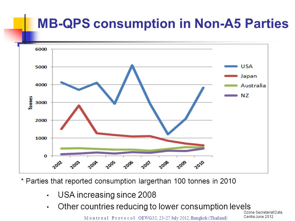 M o n t r e a l P r o t o c o l OEWG32, 23-27 July 2012, Bangkok (Thailand) China MB-QPS consumption trending downwards but still significantly larger than other A5 Parties MB-QPS consumption in A5 Parties Ozone Secretariat Data Centre June 2012