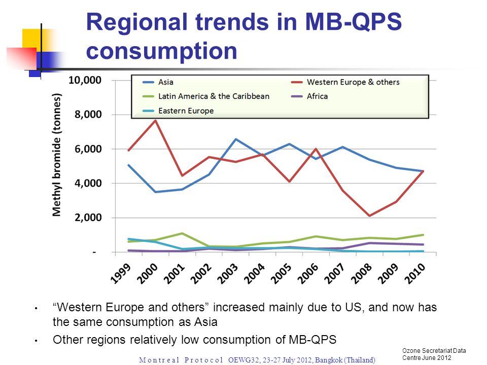 M o n t r e a l P r o t o c o l OEWG32, 23-27 July 2012, Bangkok (Thailand) Asian region = Western Europe and Others Regional consumption in 2010 Ozone Secretariat Data Centre June 2012