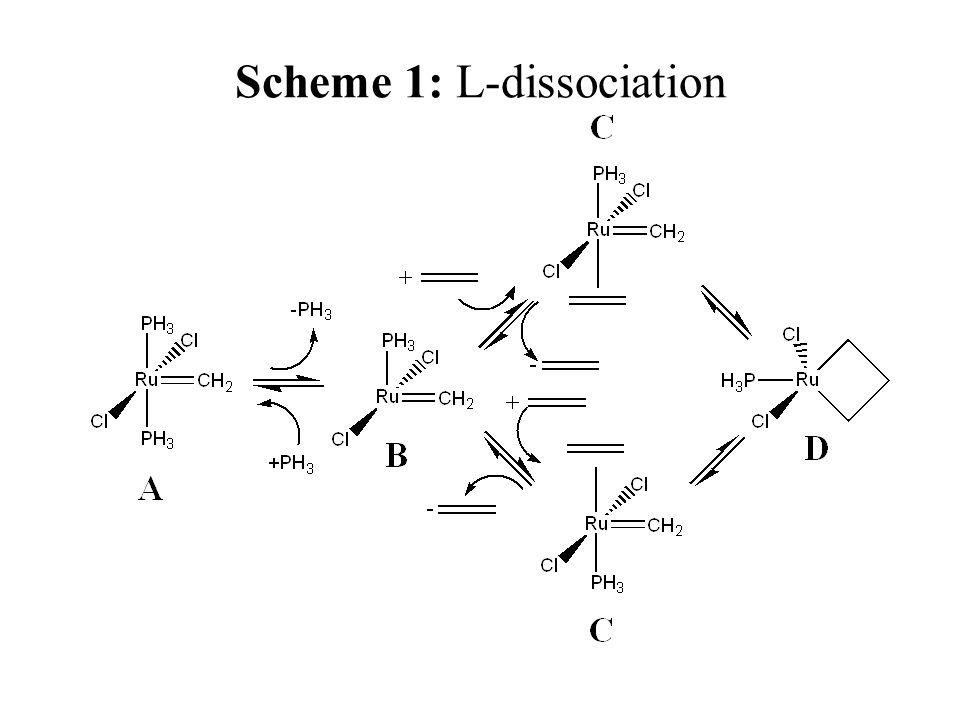 Scheme 1: L-dissociation