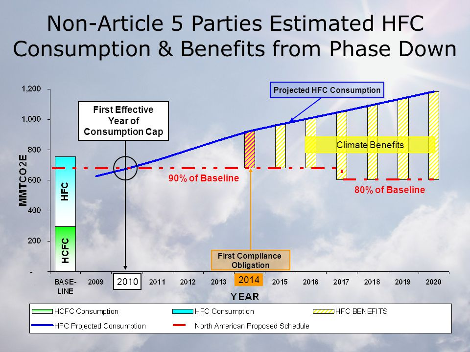 First Effective Year of Consumption Cap 2010 90% of Baseline 80% of Baseline Projected HFC Consumption Climate Benefits First Compliance Obligation 2014 Non-Article 5 Parties Estimated HFC Consumption & Benefits from Phase Down